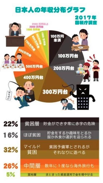 日本人年収分布グラフ