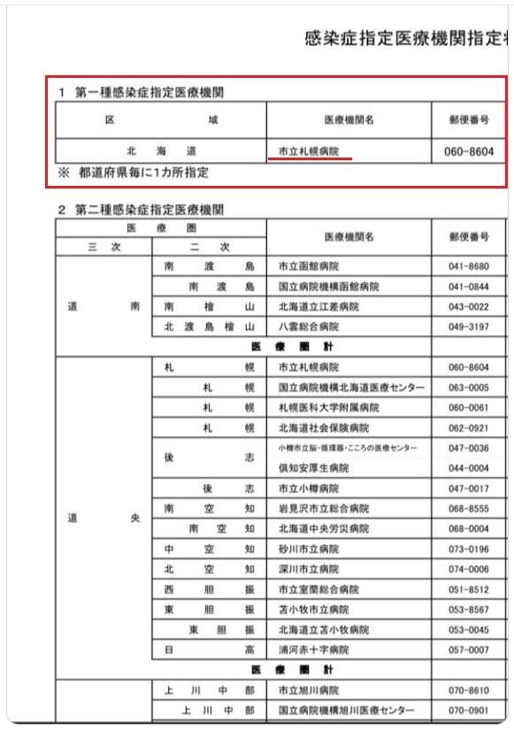 新型コロナウイルスに感染した武漢出身40代女性の入院先の北海道の病院はどこ?