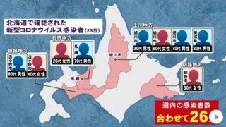 北海道石狩の重篤20代学生(女性)の入院先病院や学校はどこ?コロナ感染経路は?