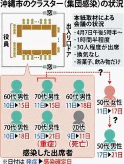 沖縄コロナのクラスターの感染経路や感染者情報